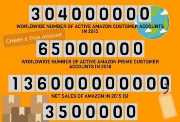 Why Sell on Amazon? Stats, Facts, and Tips [Infographic]