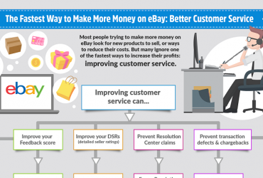 Infographic: The Fastest Way to Make More Money on eBay