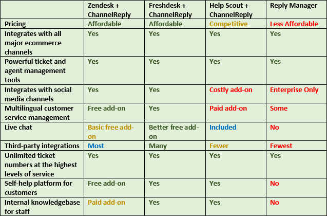ChannelReply vs. ReplyManager