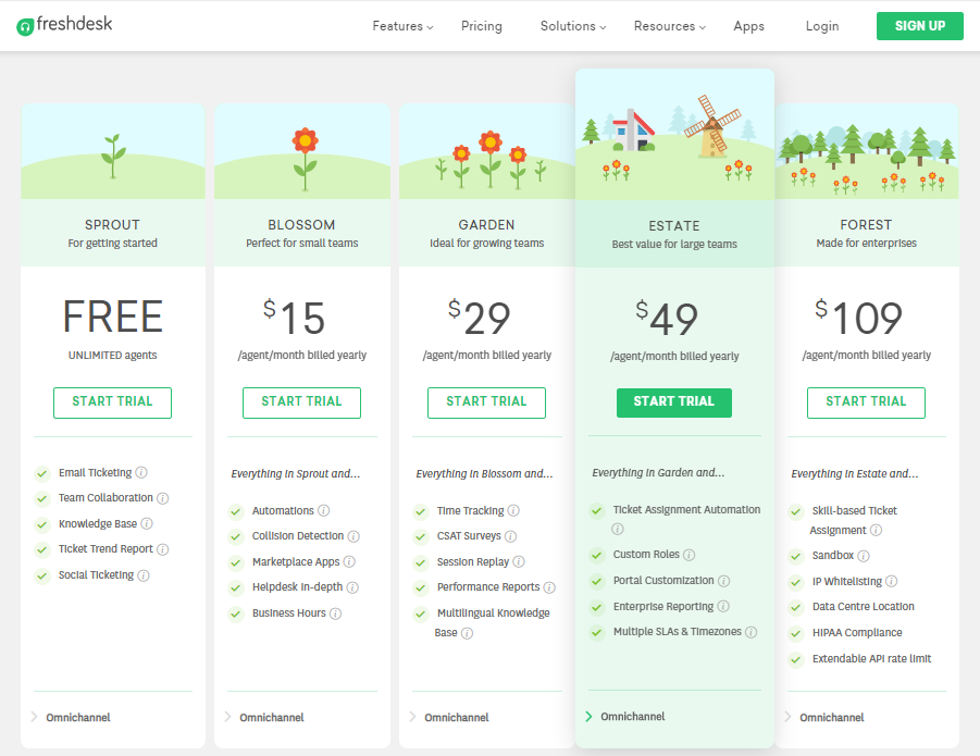 Freshdesk Pricing Plans