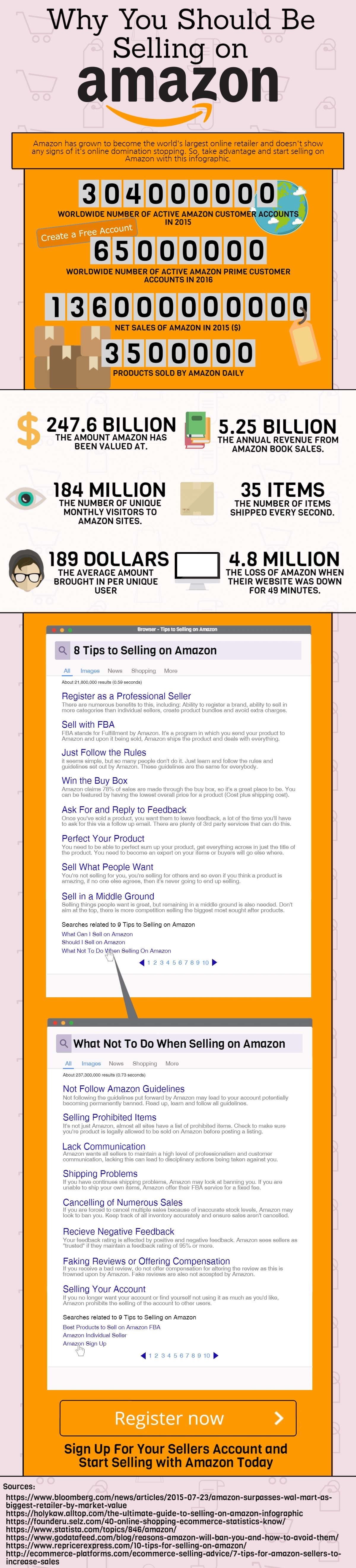 Why Sell on Amazon? [Infographic]