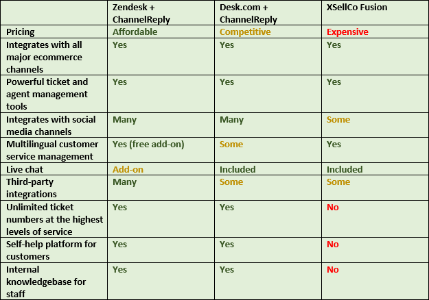 ChannelReply vs. XSellCo Fusion
