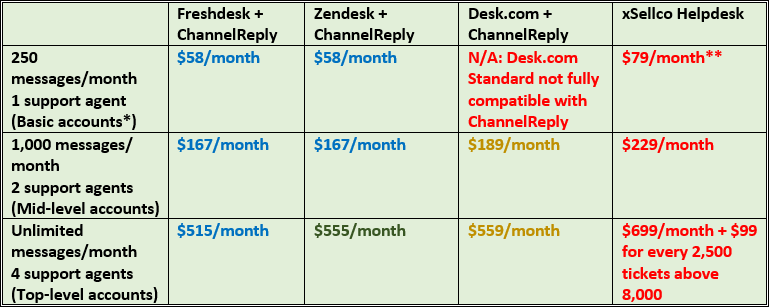 xSellco Helpdesk vs. ChannelReply Pricing