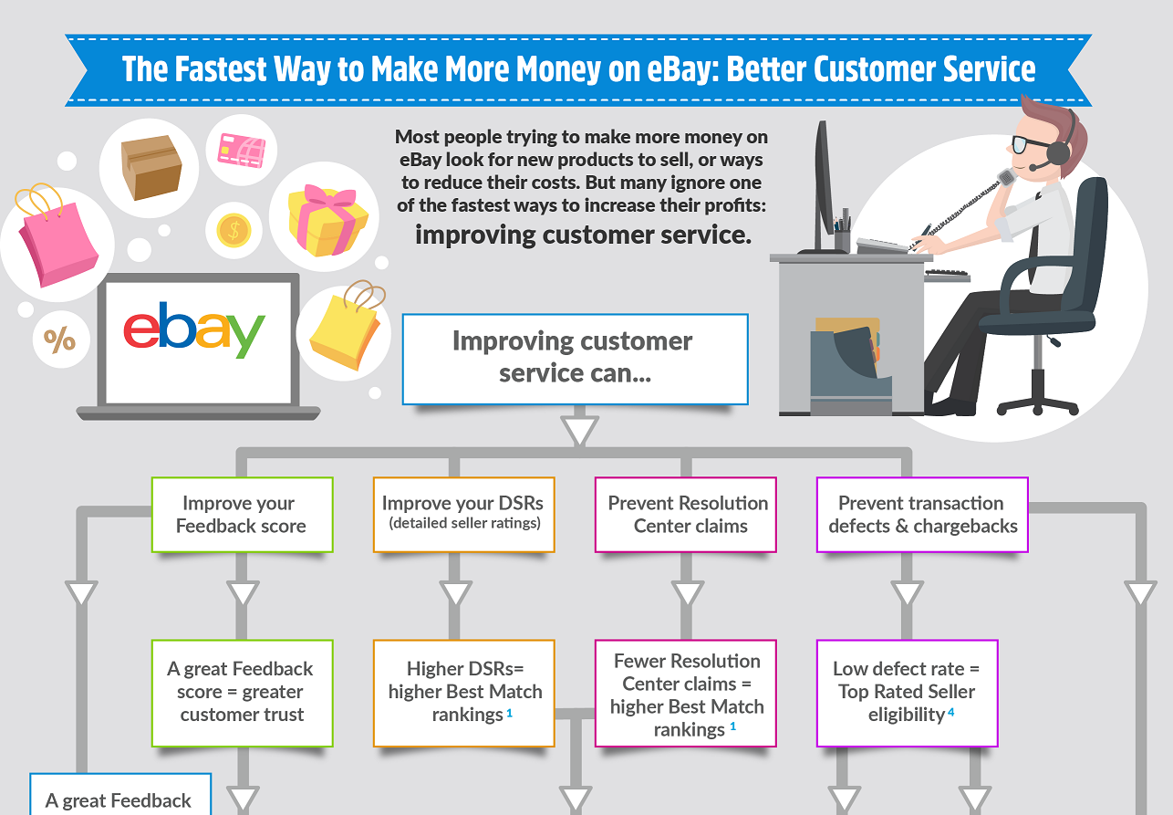 eBay Customer Service Infographic Section
