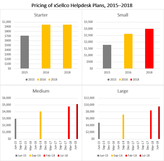 xSellco Helpdesk Pricing over Time, 2015 to 2018