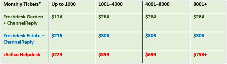 Cost per Month for xSellco Helpdesk vs. Freshdesk Garden and Estate